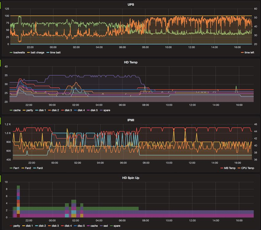 Scripts for Server Monitoring using Influx DB and Grafana