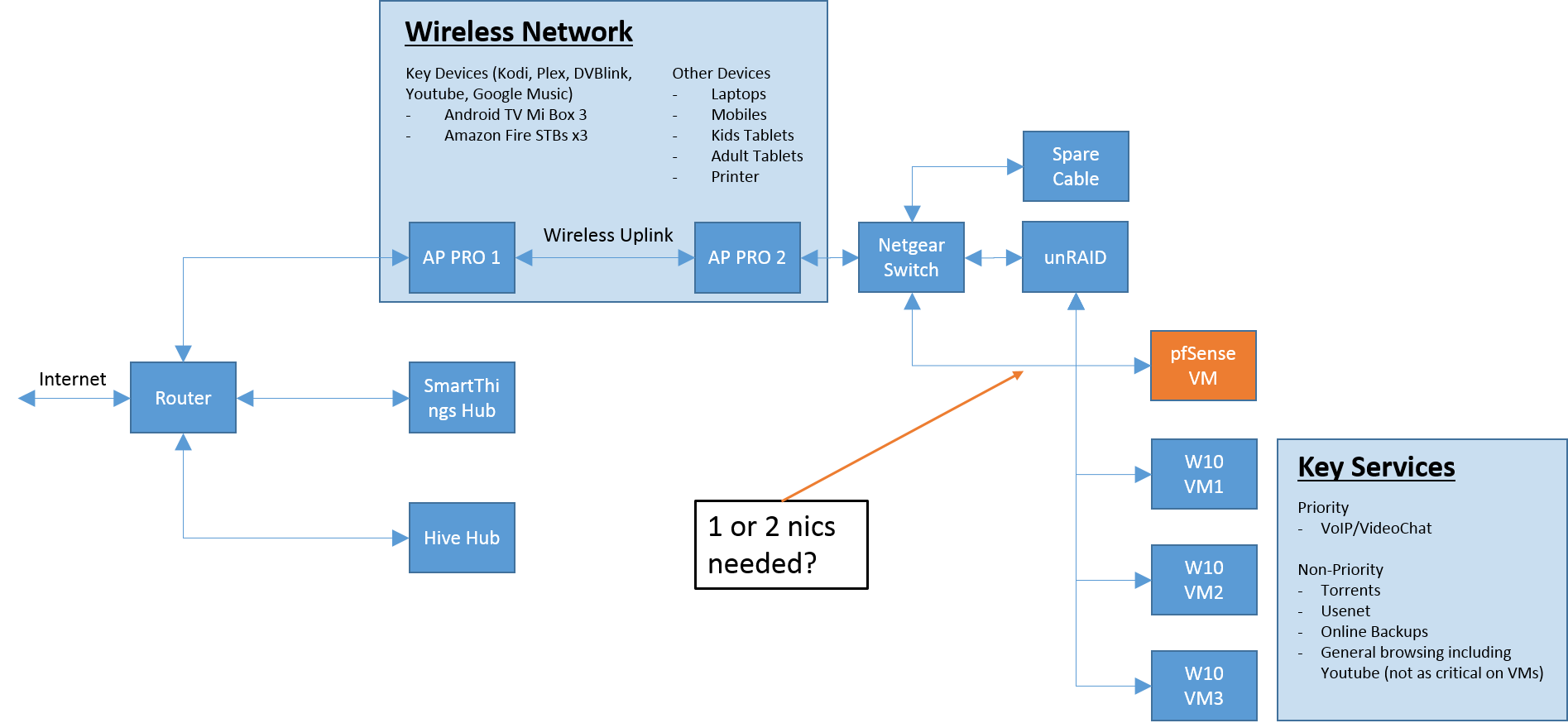 SOLVED] pfsense VM - how many nics needed and network