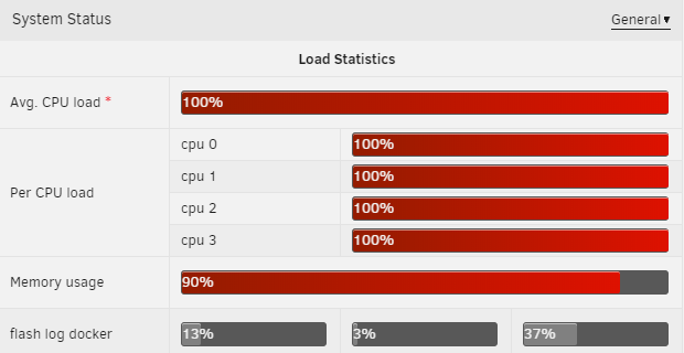 6 7 0-rc7] extreme high cpu usage in dashboard but not top