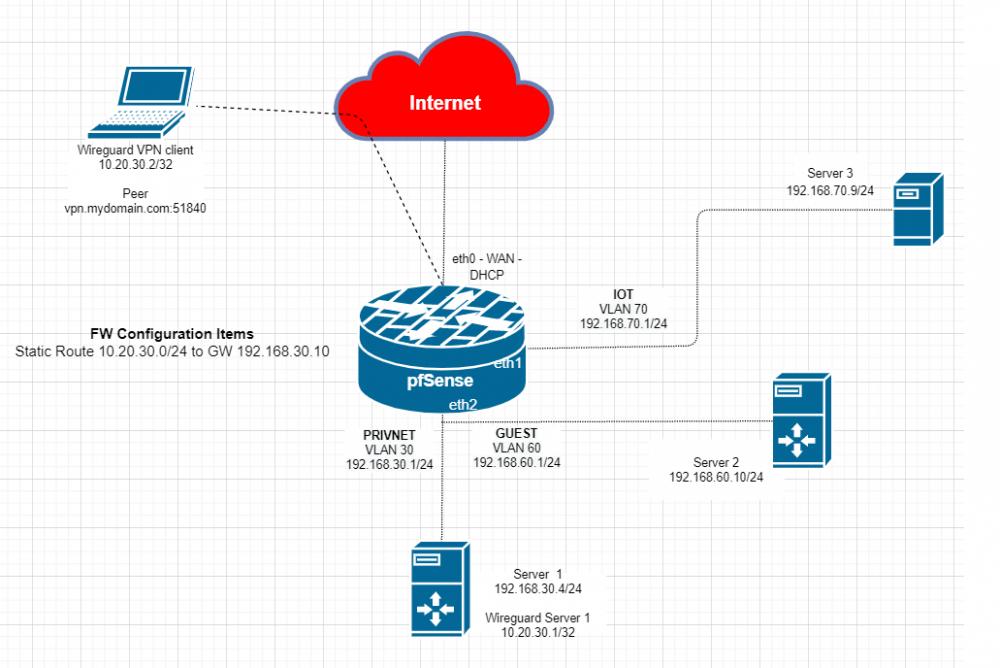 wireguard_upd_diagram.thumb.png.62cd9b7d7094c16b736ab4cf2e2c6cbf.png