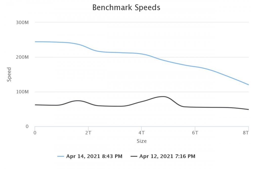 benchmark-speeds.thumb.jpeg.e79e0744c34905d1082dc83128be4ad7.jpeg